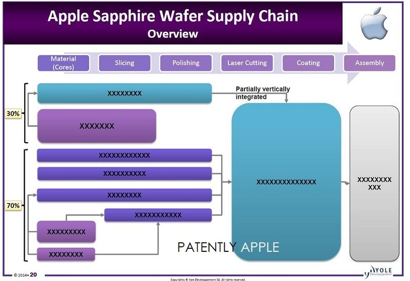 3A. Yole Apple Sapphire
