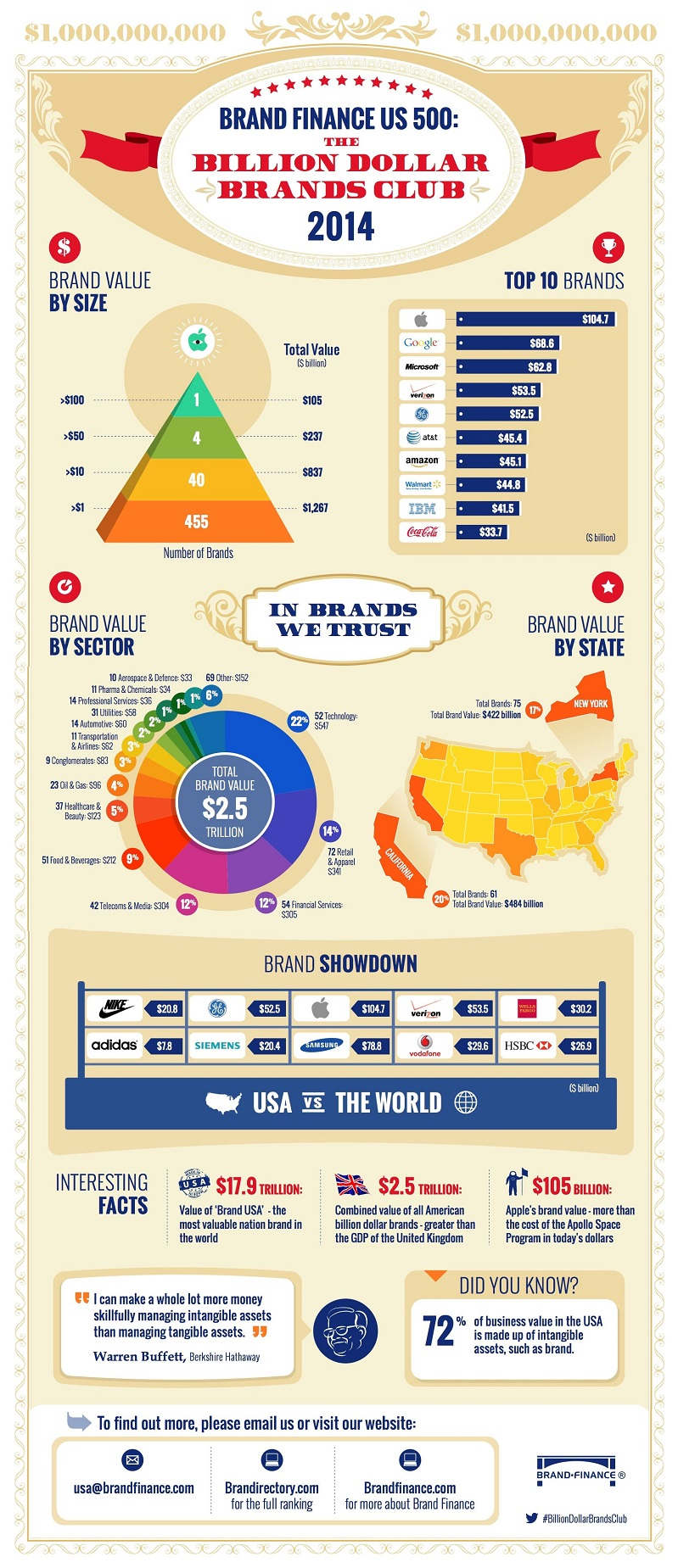 2. Brand Finance US 500 top brand chart