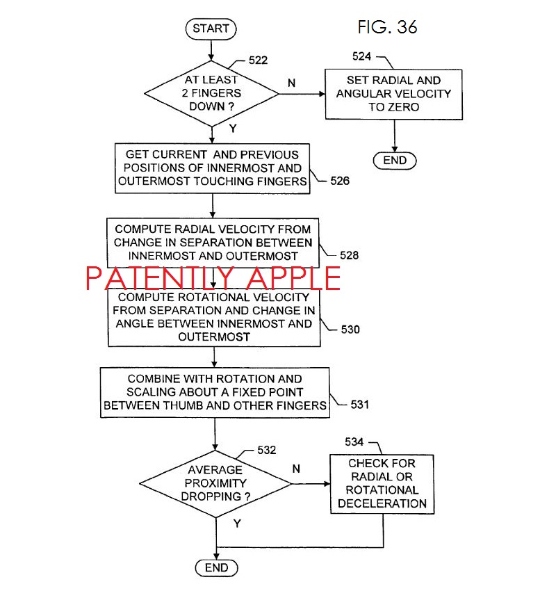 5. Multitouch related patent