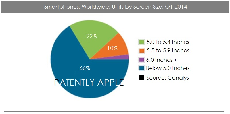 1. Cover 5 inch smartphone growth