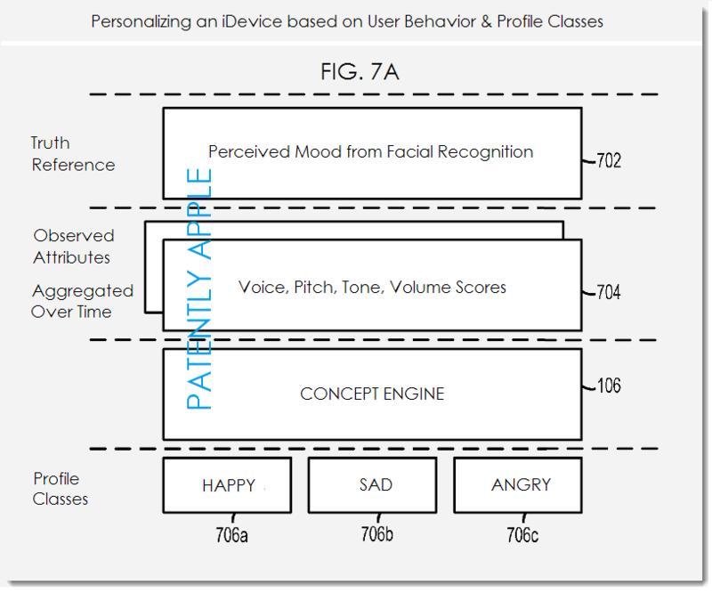 3AF. Apple patent fig 7 MOOD PROFILE