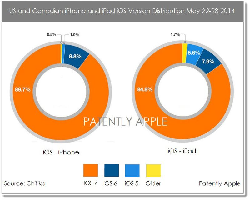 2AF APPLE'S IOS DISTRIBUTIION AT A HIGH