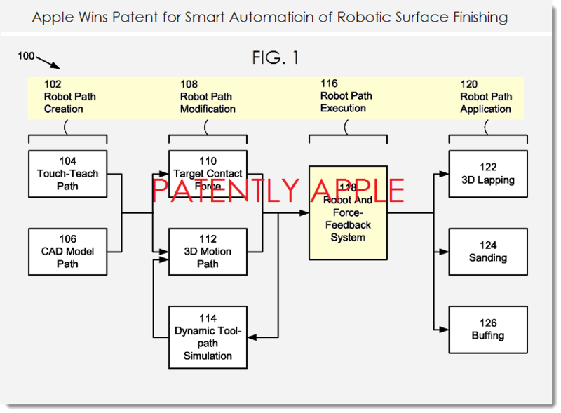 4AF Apple wins patent relating to robotic finishing of products