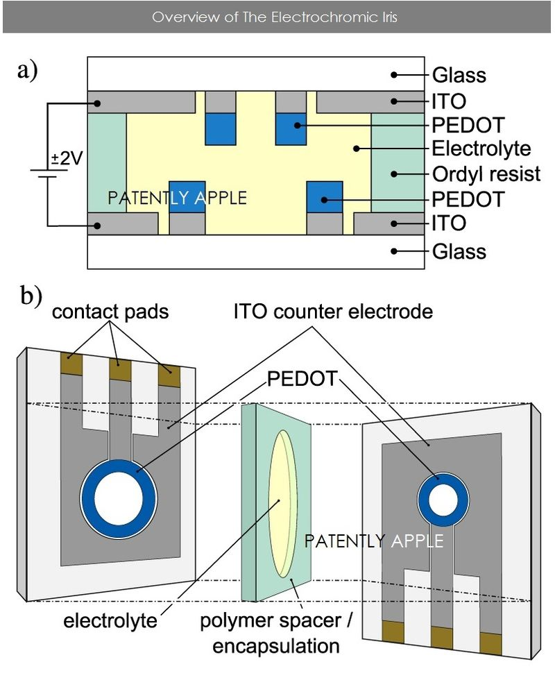 2AF overview of the Electrochromic Iris