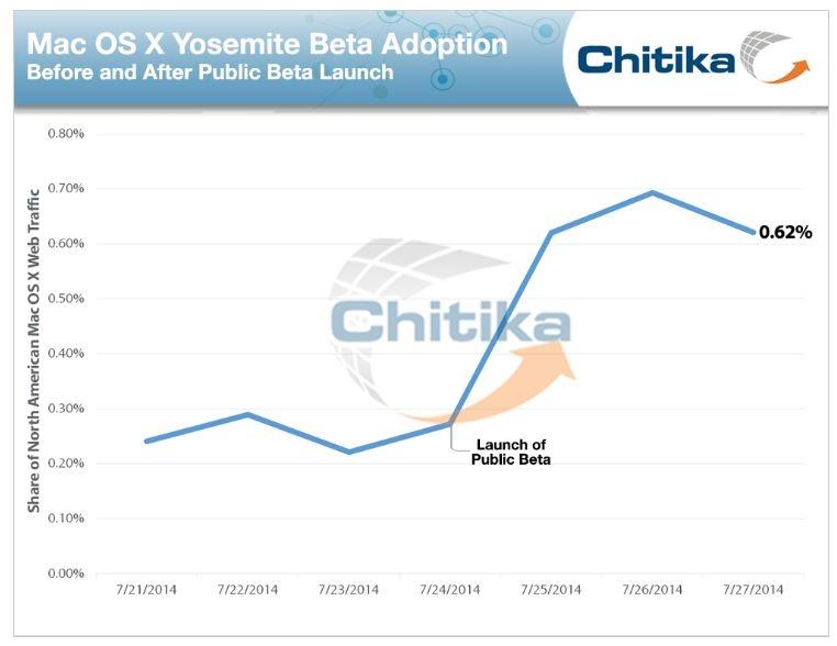 2a OS X YOSEMITE UPDATED STATS