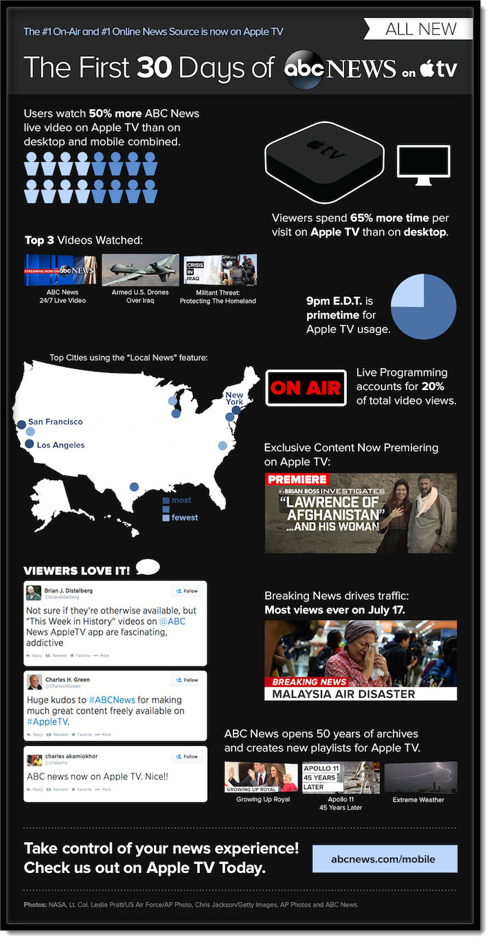 2A INFOGRAPHIC ABC NEWS ON APPLE TV
