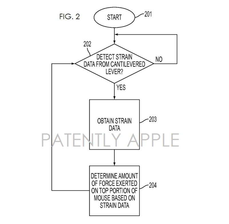 3AF FLOWCHART APPLE FORCE SENSING MOUSE AUG 2014 FIG. 2