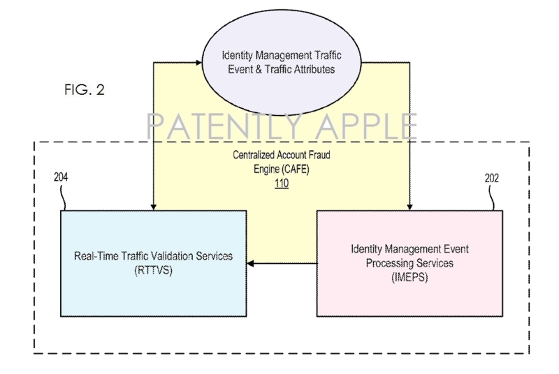 4AF APPLE PATENT FIG. 2 FRAUD SYSTEM