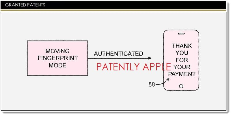 1AF APPLE GRANTED PATENT FOR FINGERPRINT SCANNER MULTIMODE - FOR FINANCIAL TRANSACTIONS