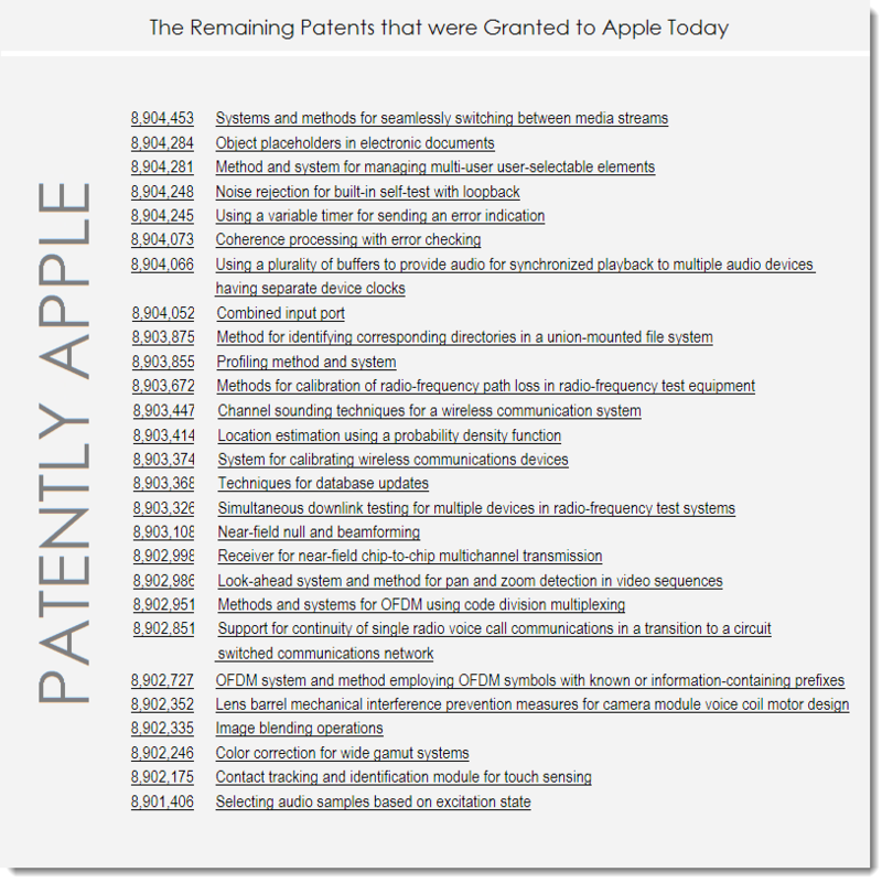 8AF - APPLE'S Remaining Granted Patents for Dec 2, 2014