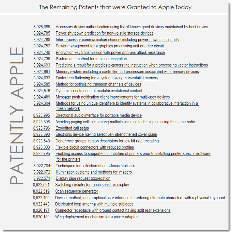7A - Apple's Remaining Granted Patents for Dec 30, 2014 -