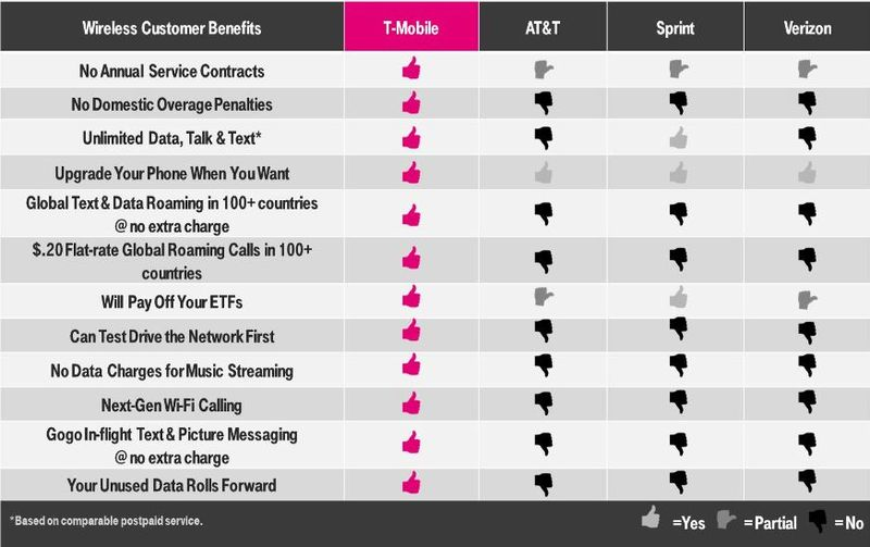 2 T-Mobile stats