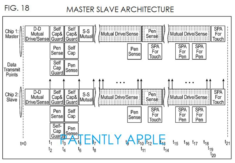 4AF MASTER SLAVE ARCHITECTURE
