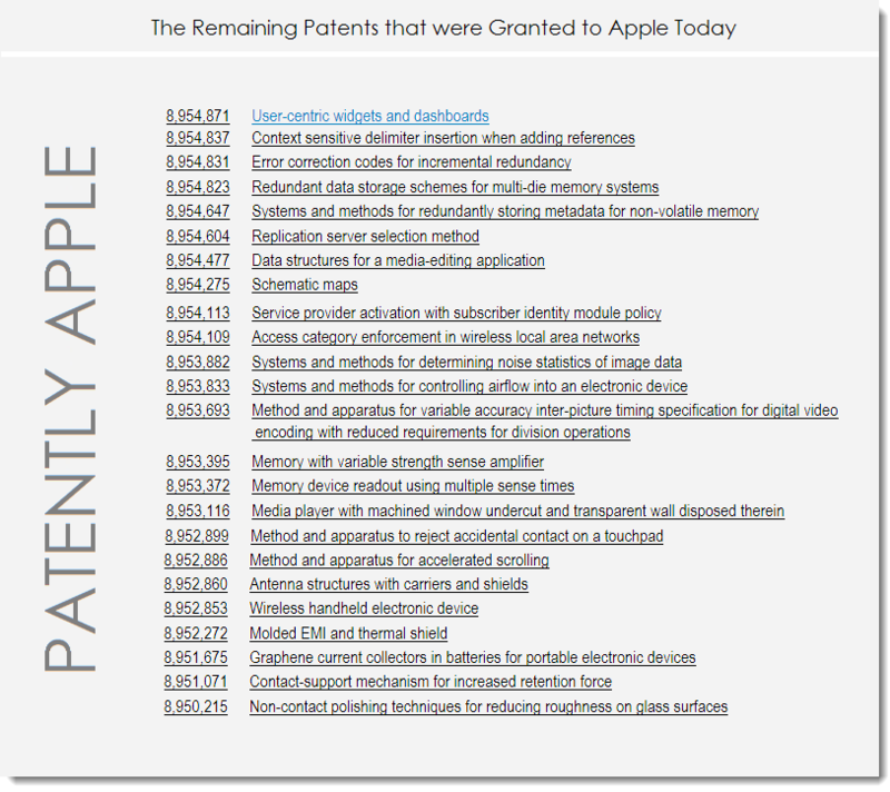 3AF - Apple's Remaining Granted Patents for Feb 10, 2015