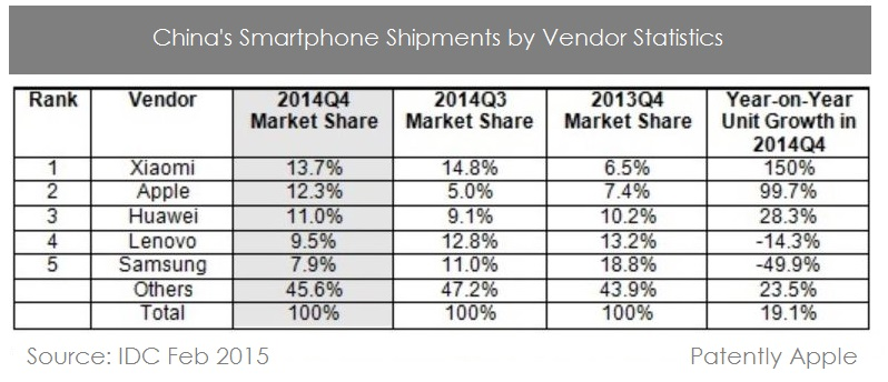 2AF SMARTPHONE STATS CHINA Q4 2014 VS. 2013