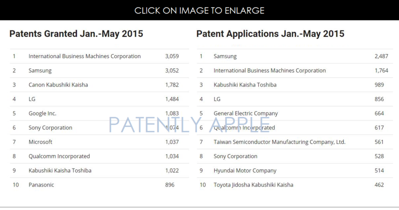 2A TOP COMPANIES FOR PATENT GRANTS AND APPLICATIONS JAN-MAY 2015