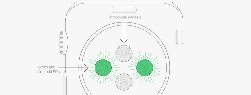 apple invents new apple watch biometric id system using