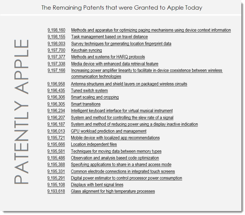 7af 55  Apple's Remaining Granted Patents for Nov 24, 2015