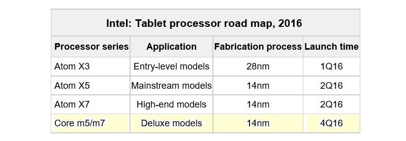 Will Apple's 2016 MacBook use Intel's Next-Gen 14nm Core M