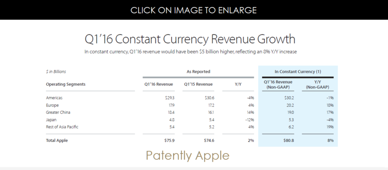 3af constant currency revenue growth