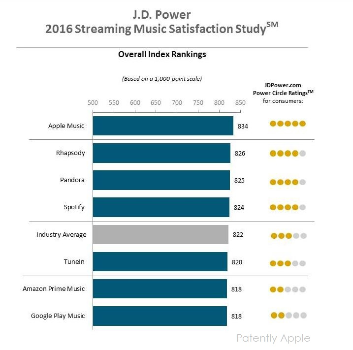2af J.D. Power awards apple #1 satisfaction for apple music