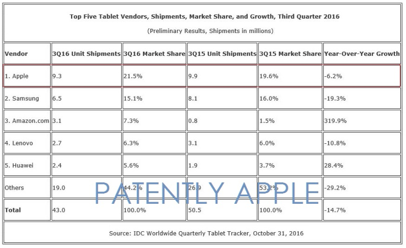 2aX 99 - detachable stats idc oct 31, 2016 for q3