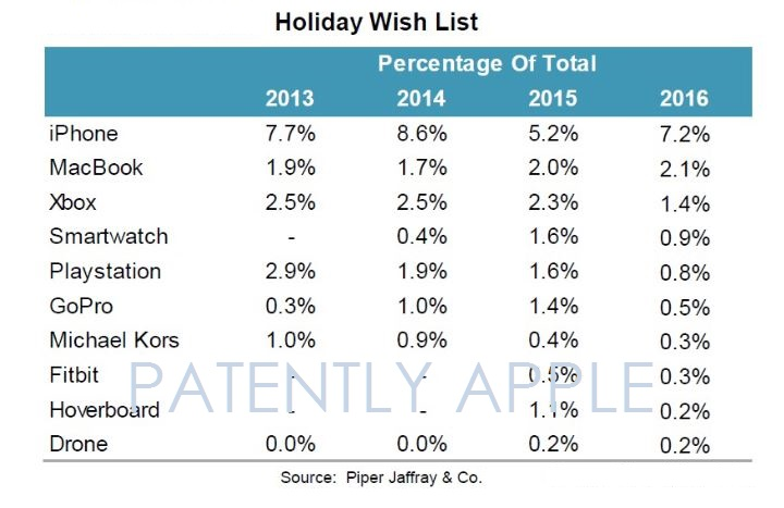 2af X99 iphone holiday wish list