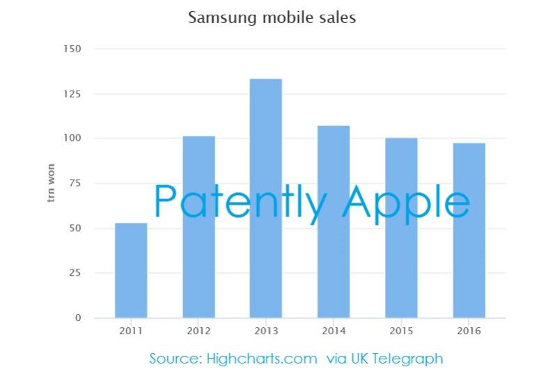 2.5 XA88 Samsung smartphone chart, five years