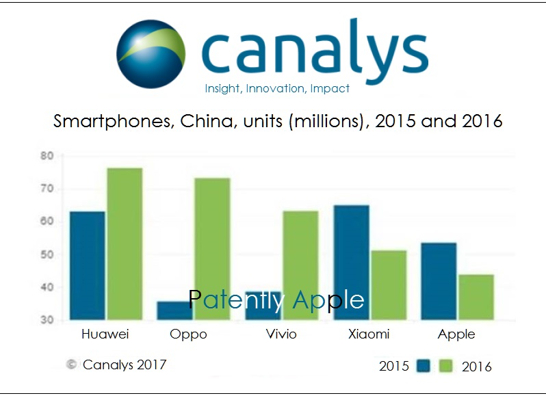 2af X(( canalys chart smartphone vendors for Q4 2017