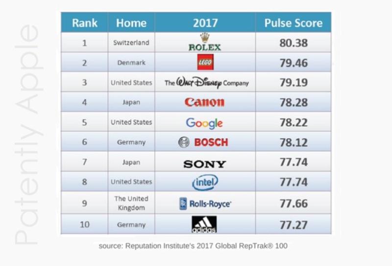 2af X99 Reputation Institute's 2017 Global RepTrak results