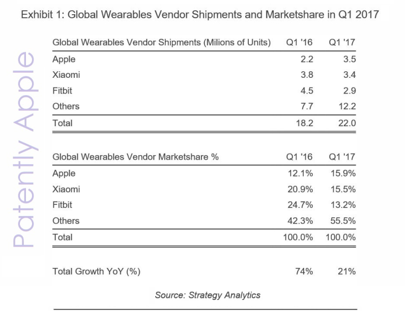 2af X99 stats smartwatches apple watch #1