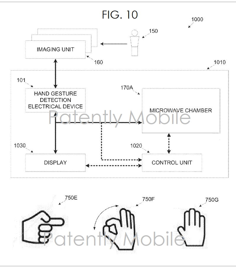 4 AFX 99 MSFT FIG. 10 GESTURE SYSTEM