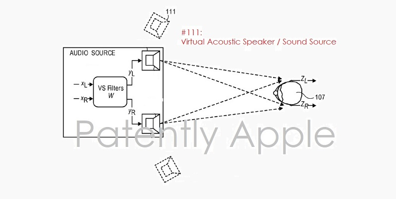 photo image Apple Invents a Virtual Acoustic Stereo System that Could Apply to a Home Theater, TV, Gaming System & Beyond