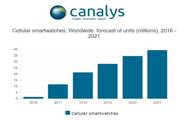 2AF X CELLULAR SMARTWATCHES EXPECTED GROWTH CHART