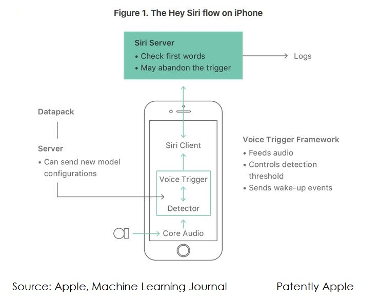 2 MACHINE LEARNING JOURNAL GRAPHICS ON SIRI