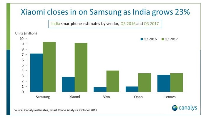 2 INDIA CANALYS CHART