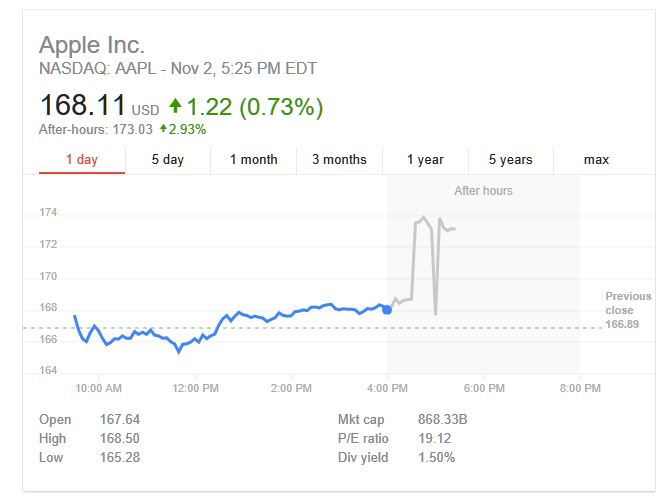 5 aapl chart