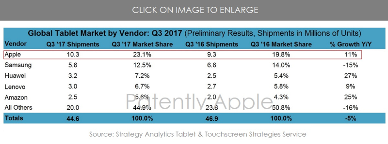 2 Q3 TABLET STATS CHART - STRATEGY ANALYTICS  PATENTLY APPLE NOV 2017