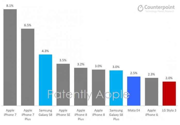 2 smartphone best sellers list Q3 2017