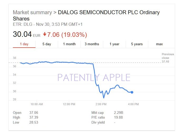2 dialog semi stock dropping