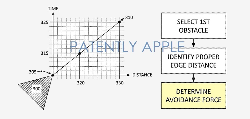 photo image Apple Wins Patent for a Collision Avoidance Graphics System used in Games, Simulators and Robots