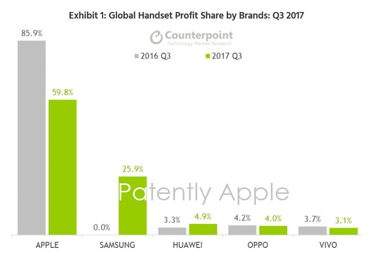 2 GLOBAL HANDSET PROFIT SHARE BY BRANDS IN Q3 2017
