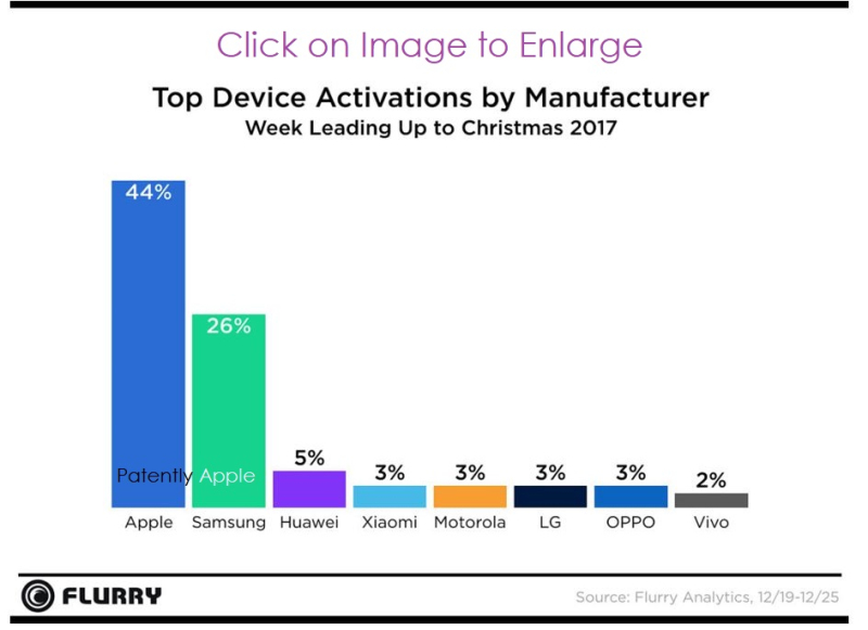 2  TOP ACTIVATIONS FOR XMAS 2017