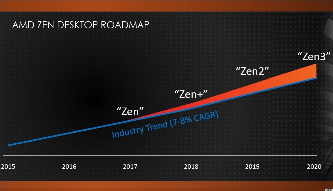 AMD is Quickly Advancing Desktops with 12nm 'Zen +' CPUs for Q2 2018