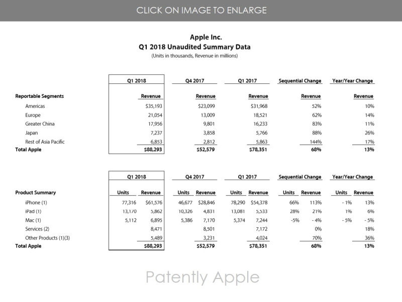 2 apple unaudited Summary Data