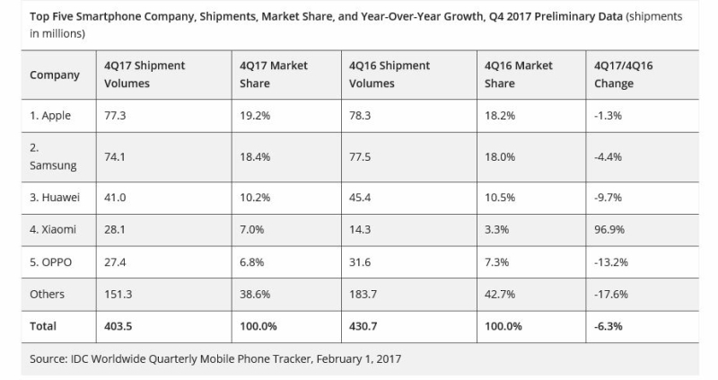 2 IDC CHART APPLE #1 SMARTPHONES