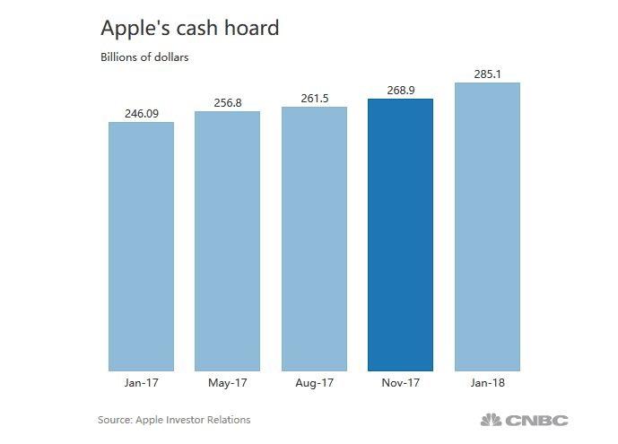 2 X apple cash pile chart
