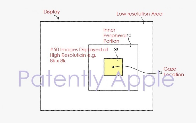 1 COVER - APPLE PATENT FOR FOVEATED DISPLAYS WITH GAZE TRACKING SYSTEM