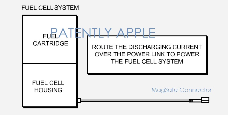 1 cover Fuel Cell technology  apple granted 3rd patent