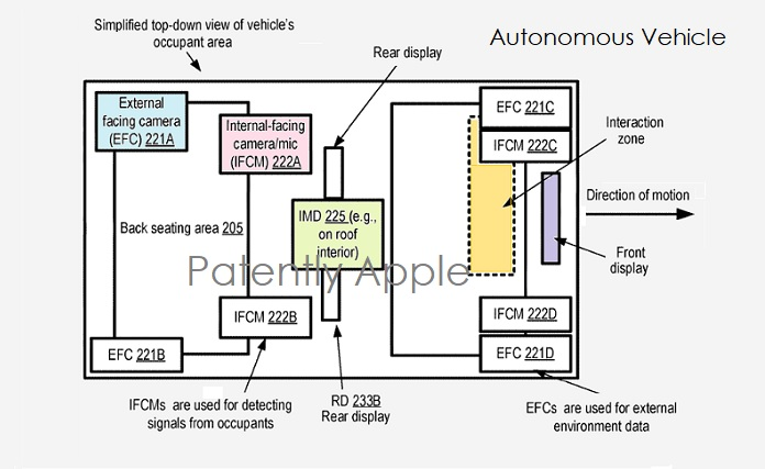 1 cover Apple Autonomous Vehicle patent